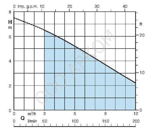 curve_gm_10